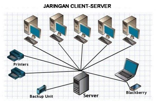Cara kerja Jaringan Client-Server